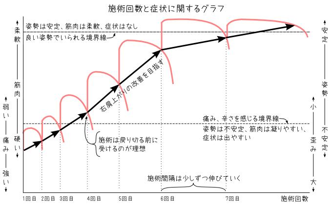 施術回数と症状に関するグラフ